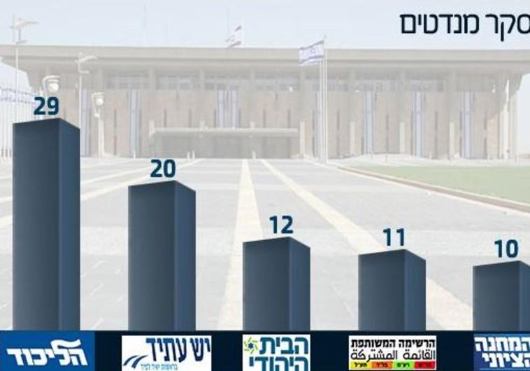 סקר ערוץ הכנסת