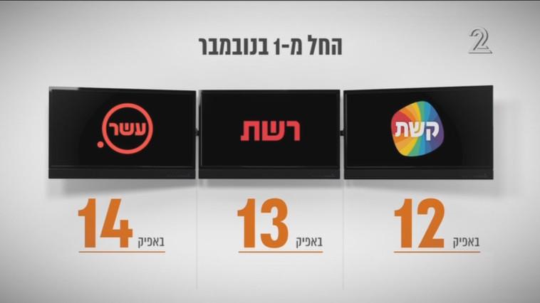 לפני קצת יותר מחצי שנה: מספרי הערוצים החדשים - קשת, רשת ועשר. צילום מסך