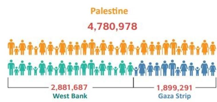 """כמעט חמישה מיליון פלסטינים ביהודה ושומרון ורצועת עזה. דוח הלמ""""ס הפלסטיני"""