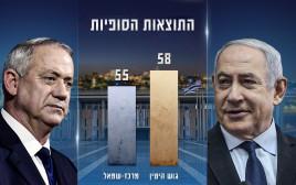 בחירות 2020: תוצאות סופיות