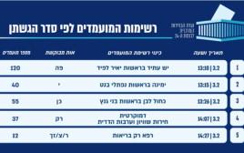 רשימת המפלגות שהגישו את מועמדותן לפי הסדר