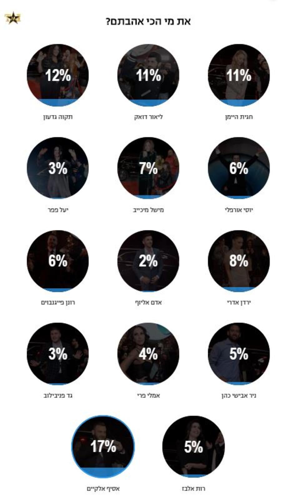 תוצאות הסקר לאחר כניסת הדיירים לבית האח הגדול