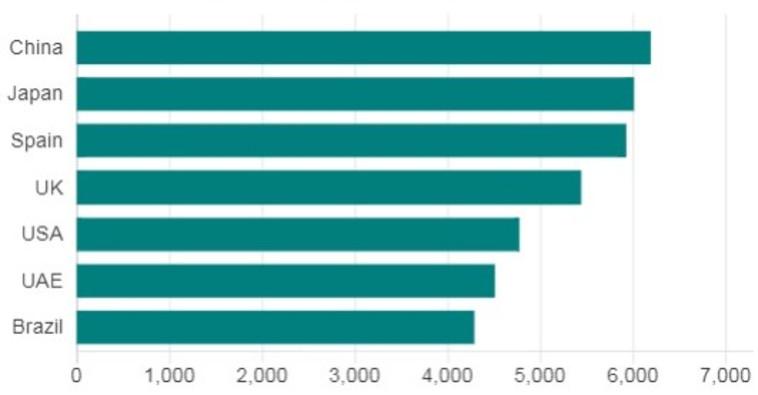 מד צעדים ממדינות נבחרות במחקר. צילום מסך