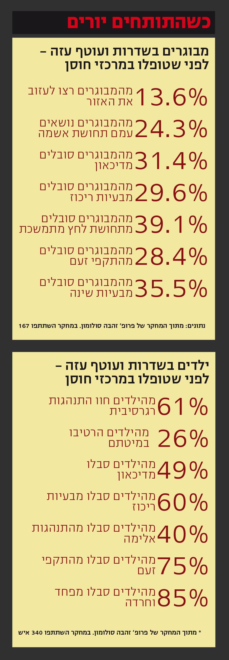 נתונים סטטיסטיים