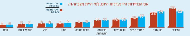"""ירידה בתמיכה בליכוד. מתוך סקר """"פאנלס פוליטיקס"""""""