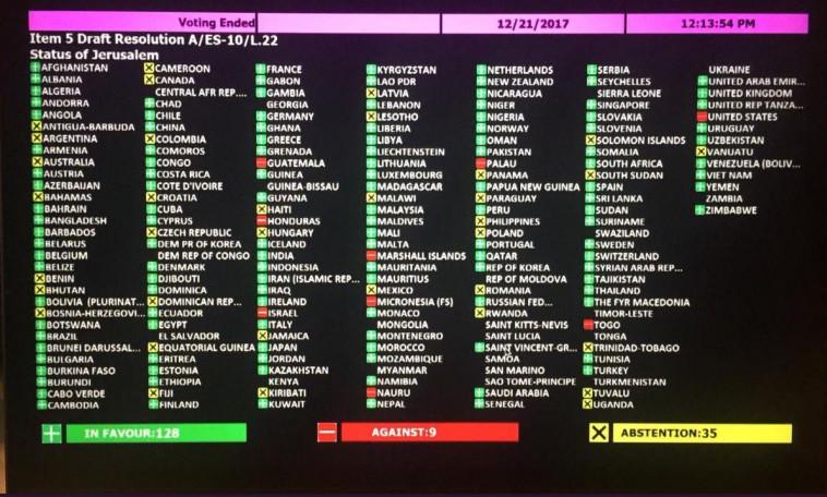 """תוצאות ההצבעה בעצרת האו""""ם על הכרזת טראמפ. צילום מסך: יוטיוב"""