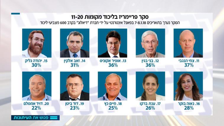 העשירייה השנייה בסקר פגוש את העיתונות