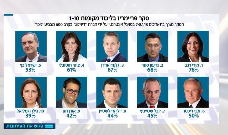 """העשירייה הראשונה בסקר """"פגוש את העיתונות"""". צילום מסך"""