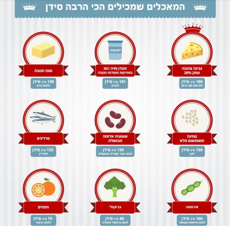 המאכלים שמכילים הכי הרבה סידן. הרשימה המלאה