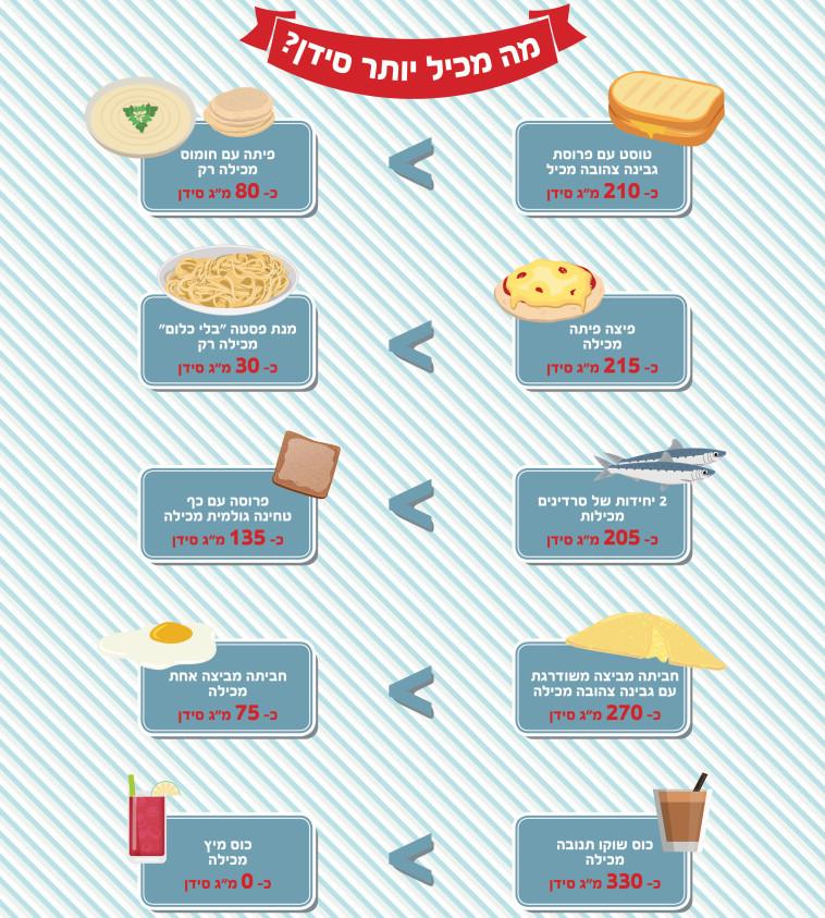 באיזה מאכל יש הכי הרבה סידן? צילום: מאיה חביב