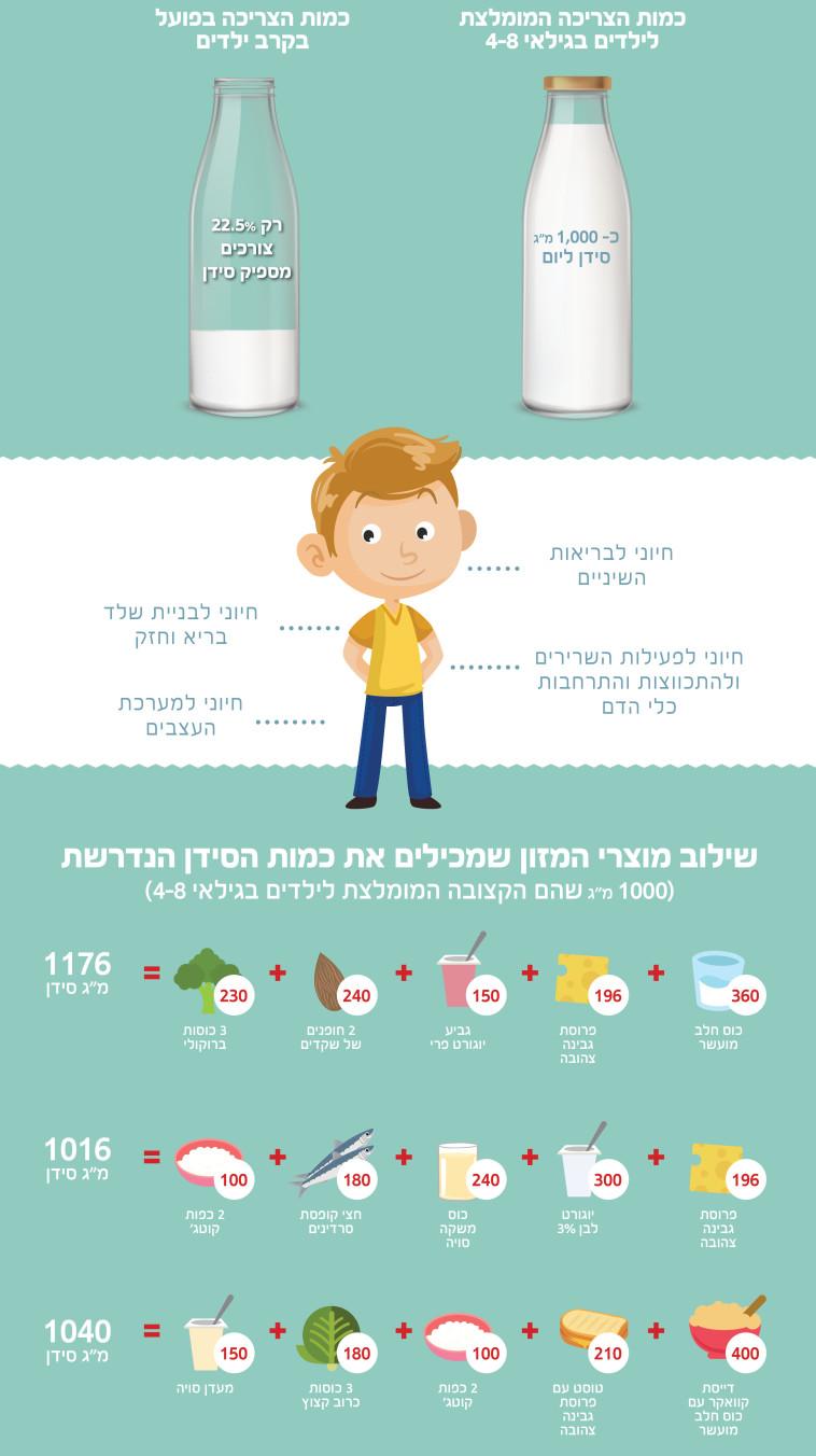 כמות הסידן המומלצת לילדים