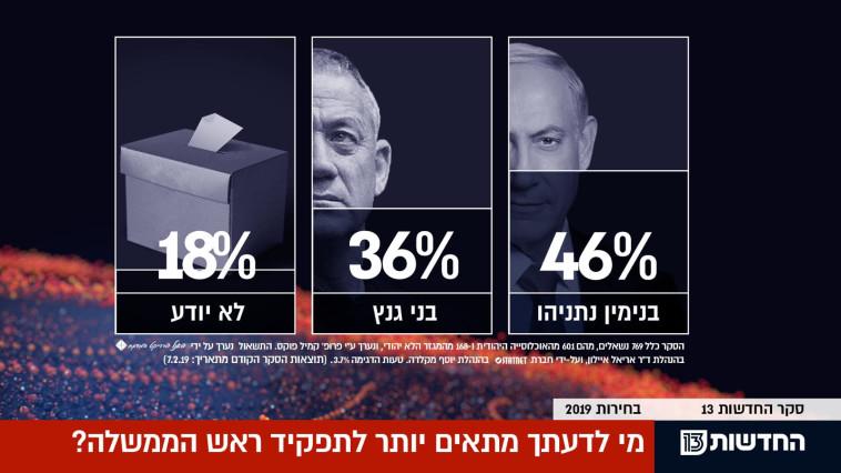 שאלת ההתאמה לראשות הממשלה. צילום מסך: רשת 13