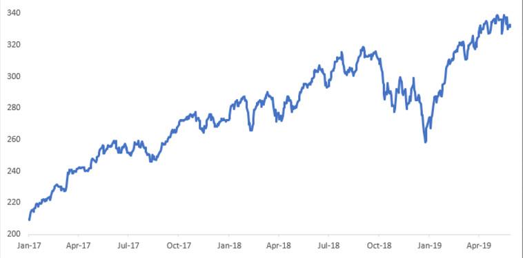 גרף - ביצועים BIGITech מאז 2017