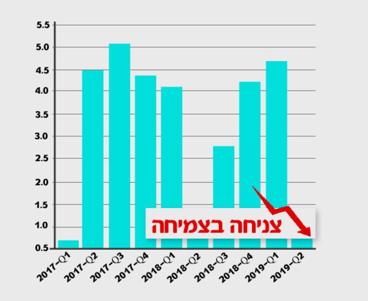 נתוני צמיחת המשק הישראלי