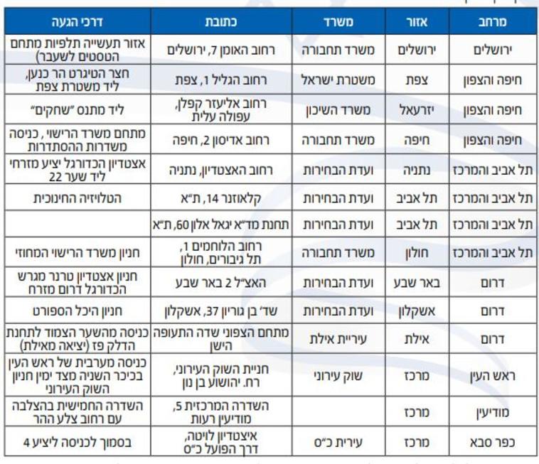 רשימת הקלפיות, מתוך אתר ועדת הבחירות