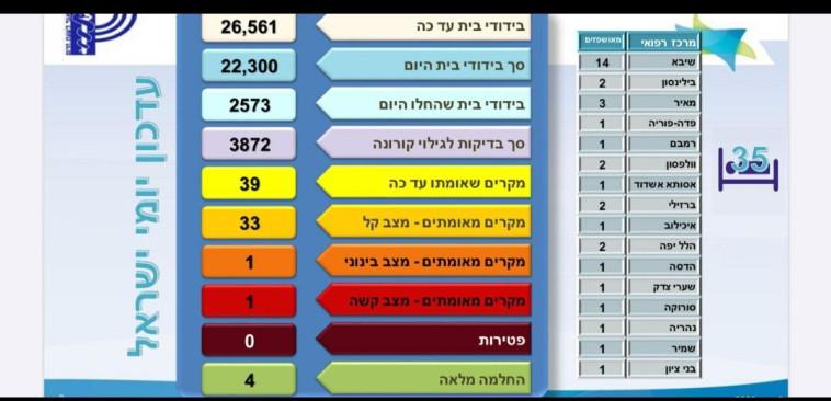 תמונת מצב עדכנית של מספר חולים בישראל והיכן מאושפזים (צילום: ללא)