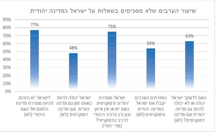 נתוני מצביעים המגזר הערבי (צילום: צילום מסך)