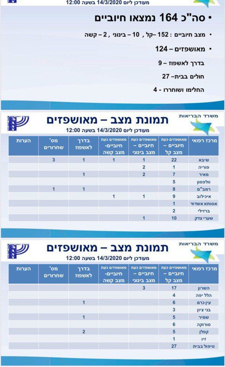 תמונת מצב חולי קורונה בישראל (צילום: משרד הבריאות)