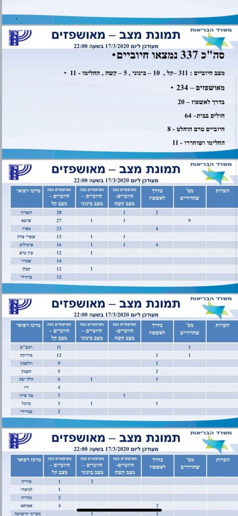 מספר החולים נכון ל-17/3 בערב (צילום: משרד הבריאות)