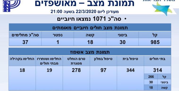 הקורונה: 1071 חולים בישראל (צילום: ללא)