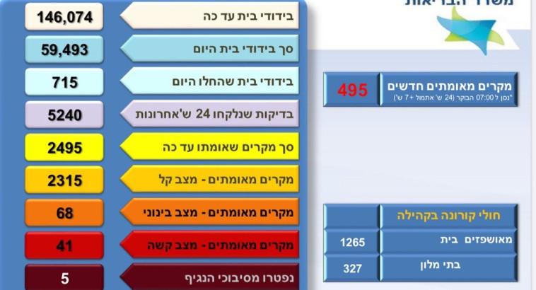 קורונה - נתוני משרד הבריאות (צילום: צילום מסך משרד הבריאות)