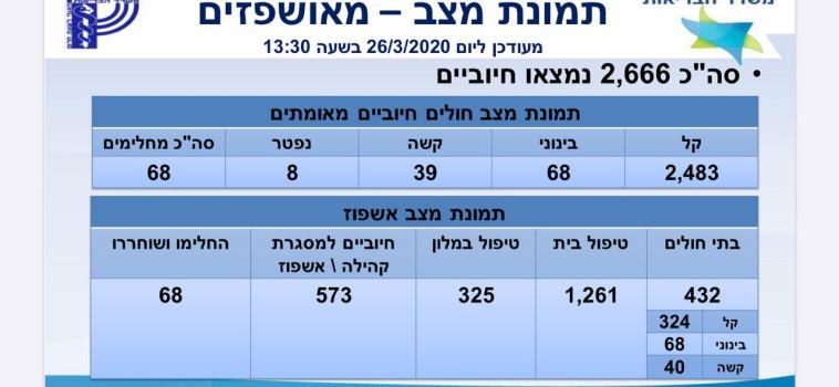 מספר החולים נכון ל-26/3 בצהריים (צילום: משרד הבריאות)