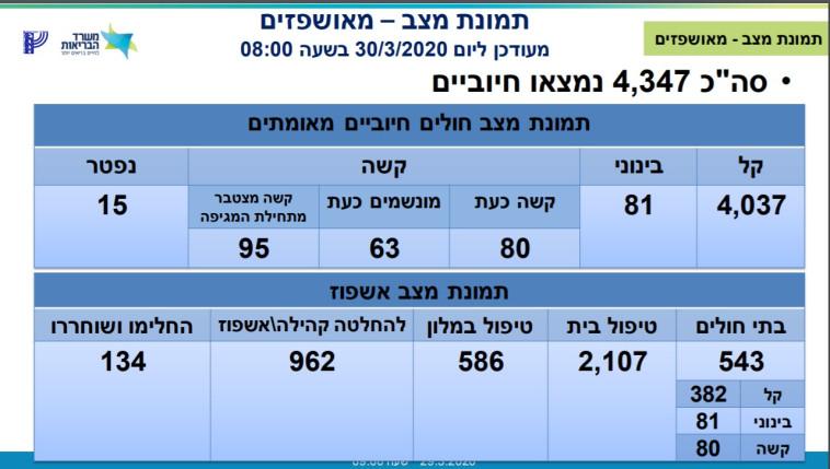 מספר החולים נכון ל-30/3 בבוקר (צילום: משרד הבריאות)
