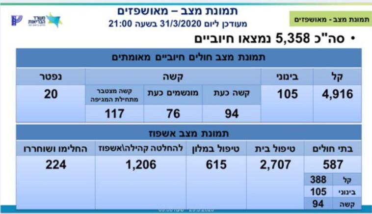 נתוני משרד הבריאות 31.3 שעה 21:00 (צילום: משרד הבריאות)