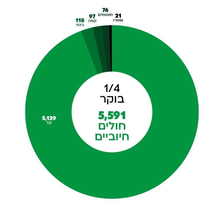 נתוני משרד הבריאות (צילום: משרד הבריאות)