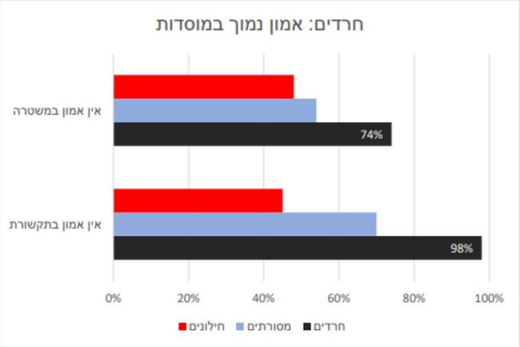 אמון החרדים במוסדות (צילום: ללא)