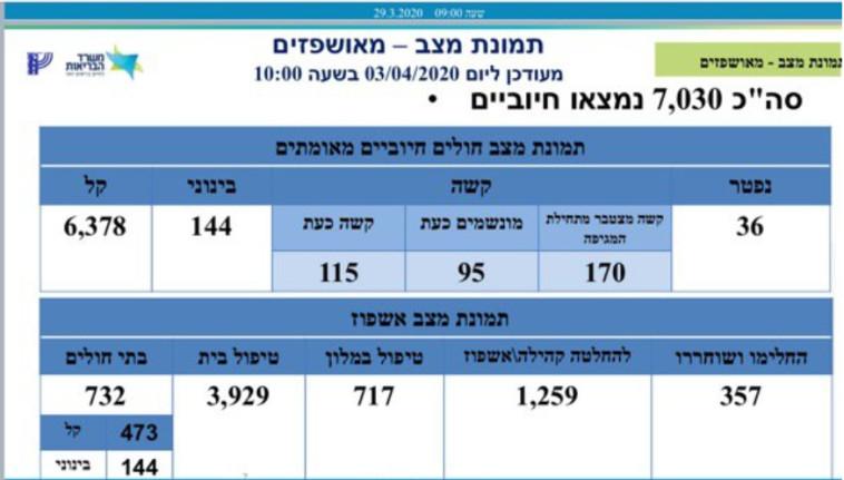 נתוני משרד הבריאות 3.4 שעה 10:00 (צילום: משרד הבריאות)