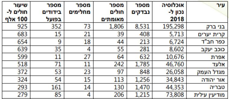 הערים בעלות אחוז ההידבקות הגבוה (צילום: משרד הבריאות)