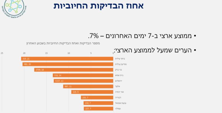 הערים בעלות אחוז הבדיקות החיוביות הגבוה (צילום: משרד הבריאות)