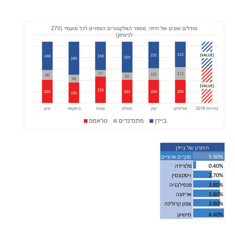 בחירות בארה''ב: מודלים שונים של חיזוי (צילום: צילום מסך)