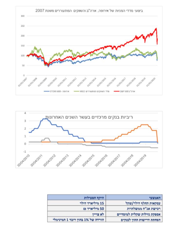 השווקים המתעוררים ב-2017  (צילום: צילום מסך)