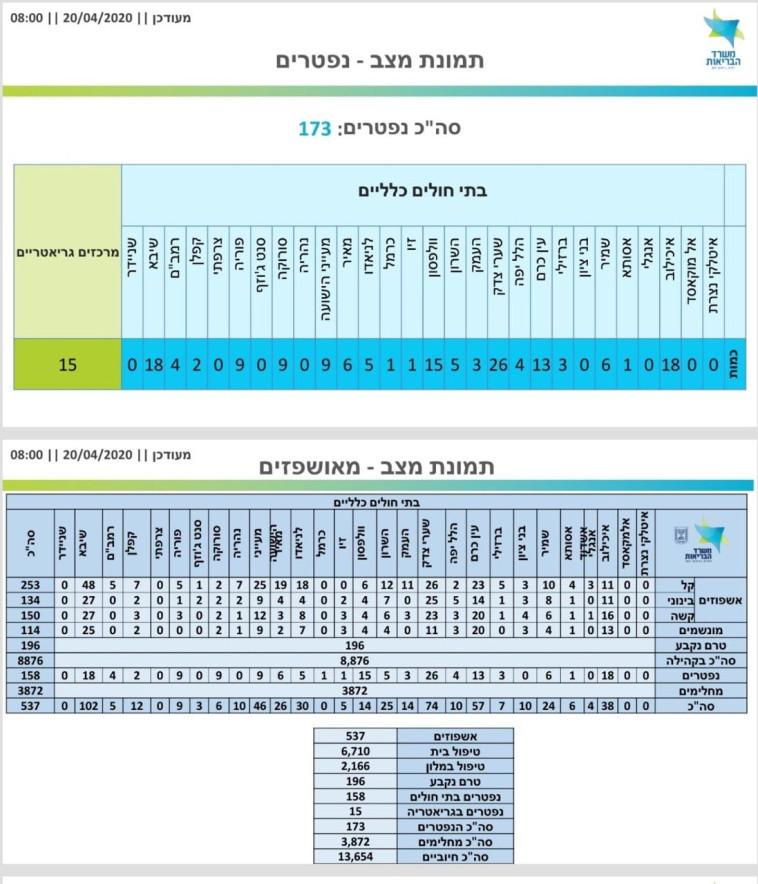 נתוני משרד הבריאות באשר לחולים מאושפזים (צילום: משרד הבריאות)