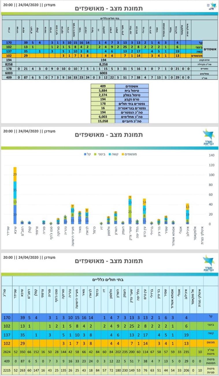 נתוני החולים נכון ל-24/4 בערב (צילום: משרד הבריאות)