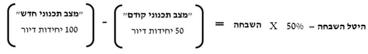 חישוב היטל השבחה לפי ההפרש בין שווי המקרקעין לפני ואחרי אישור התוכנית (צילום: עורך דין משה בן אהרן)