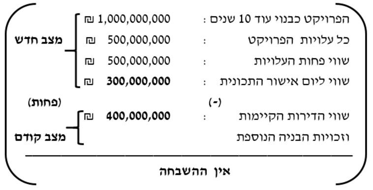 דוגמא לחישוב היטל השבחה (צילום: עורך דין משה בן אהרן)