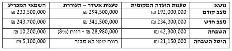 השוואת שווי דירות חדשות (צילום: עורך דין משה בן אהרן)