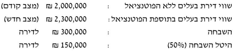 דוגמה לחישוב שווי לפי פסיקת הוועדה (צילום: עורך דין משה בן אהרן)