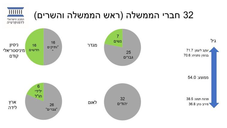 ניתוח של הממשלה ה-35 מאת עופר ד''ר עופר קניג (צילום: המכון הישראלי לדמוקרטיה)