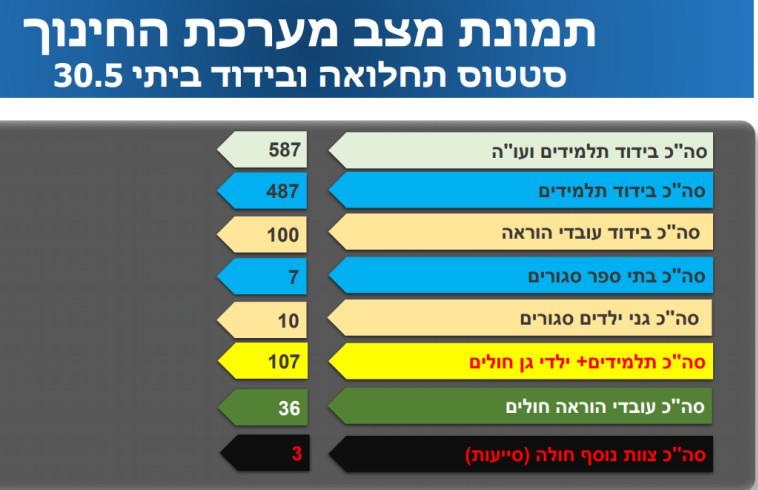 נתוני התחלואה במשרד החינוך 30.5 (צילום: משרד החינוך)