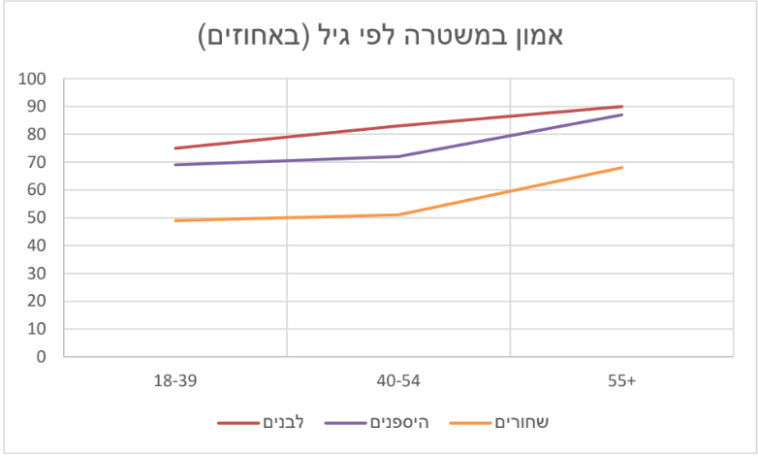 אמון במשטרה לפי גיל (באחוזים)