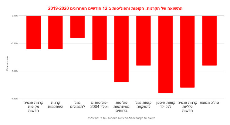 תצואות ממוצעות (צילום: הגמל נט, רשות שוק ההון)