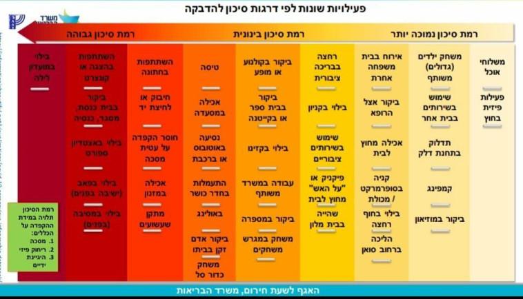 הפעילויות לפי דרגות סיכון (צילום: באדיבות משרד הבריאות)