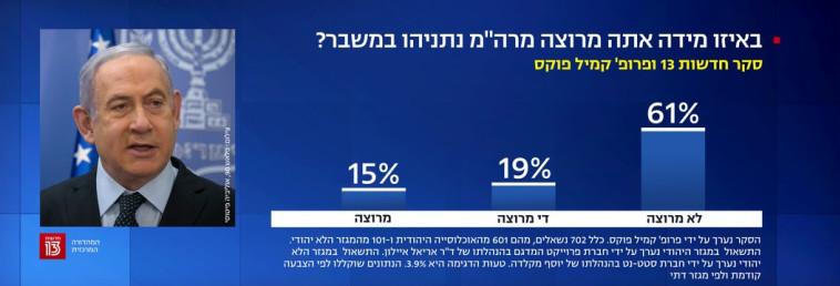 61% אינם מרוצים מתפקודו של רה''מ (צילום: צילום מסך חדשות 13)