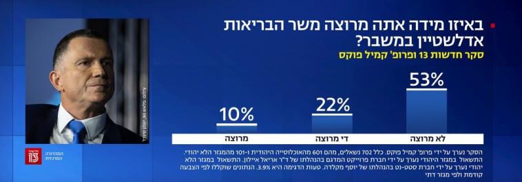 הרוב אינם מרוצים משר הבריאות החדש (צילום: צילום מסך חדשות 13)