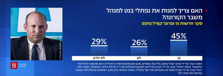 45% בעד בנט (צילום: צילום מסך חדשות 13)