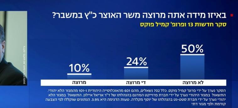 מחצית מהציבור לא מרוצה משר האוצר (צילום: צילום מסך חדשות 13)